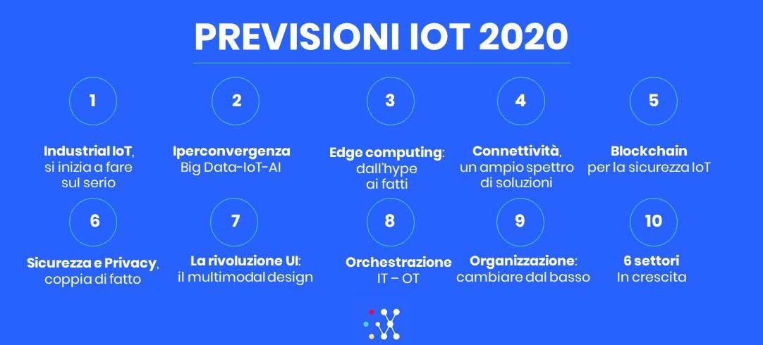 Riassunto Previsioni IoT 2020